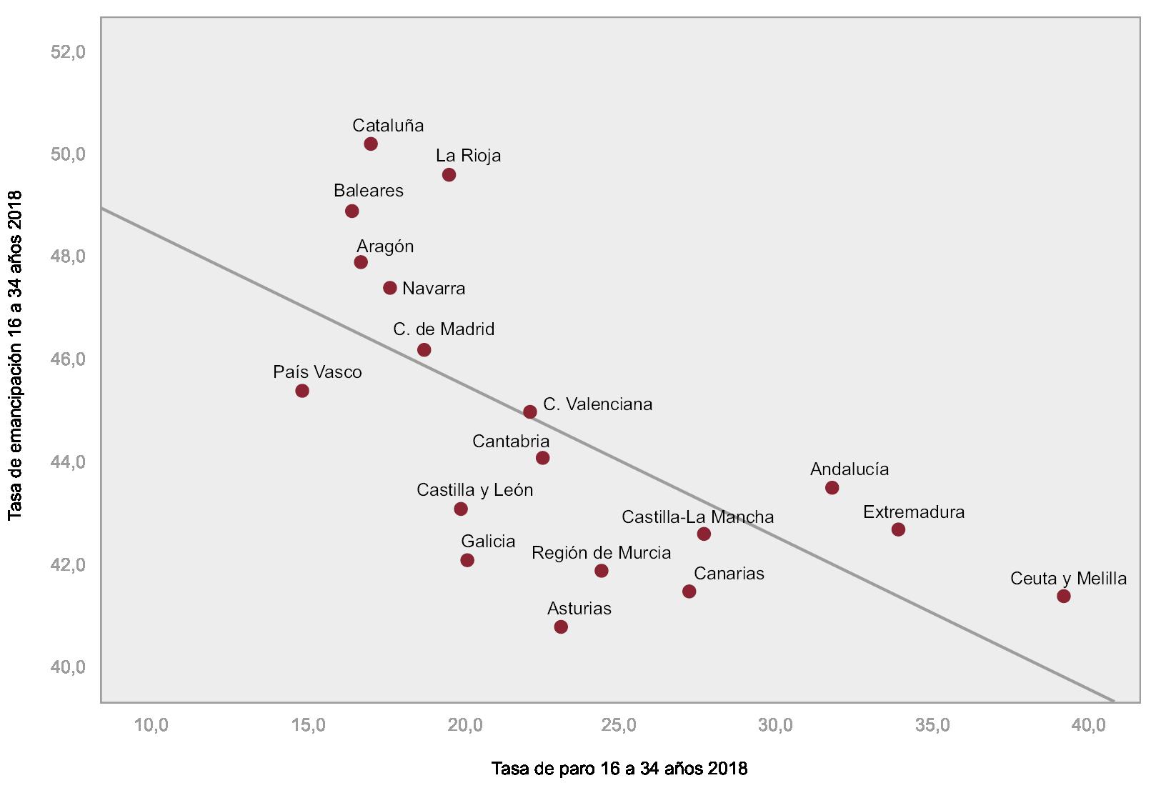 Fig. 5/ Dispersión simple tasas de emancipación y tasas de paro (16 a 34 años) por CC. AA. España, 2018.