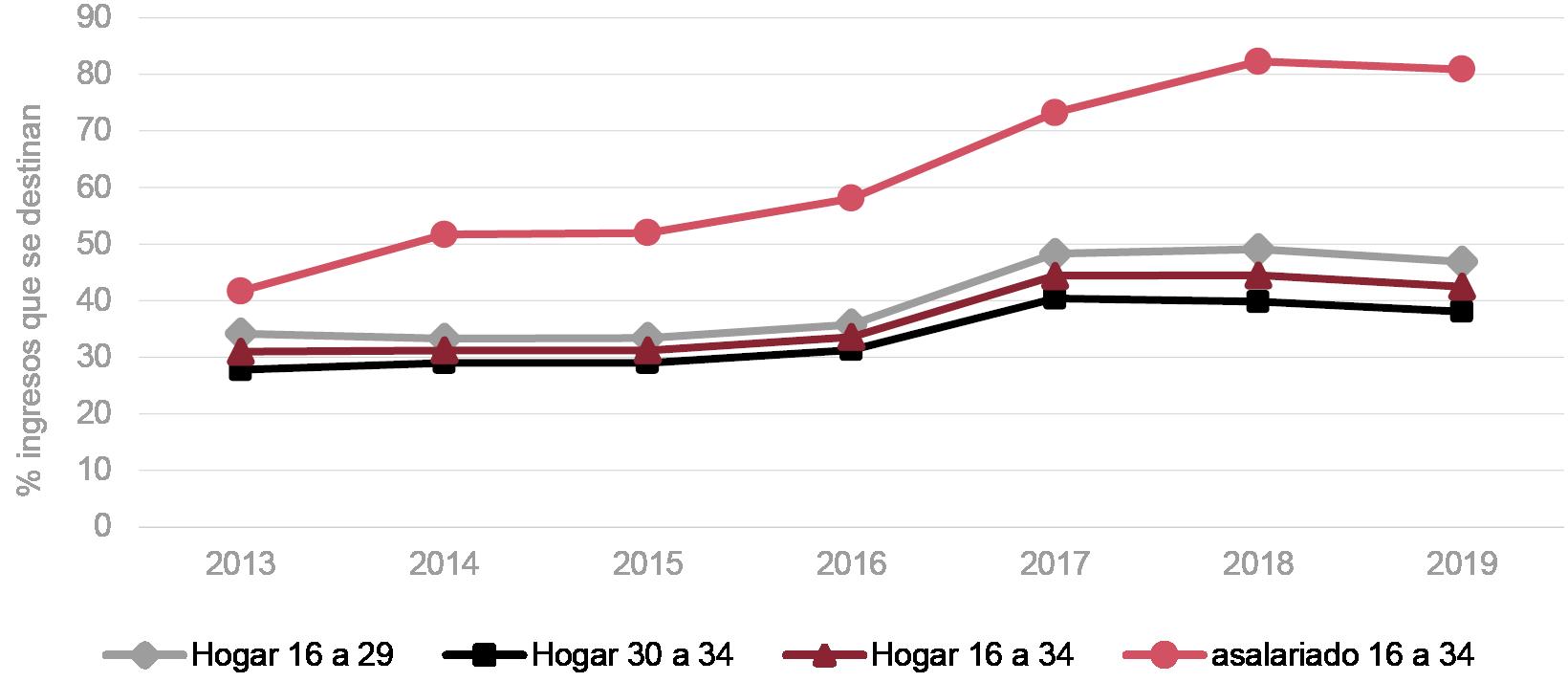 Fig. 2/ Evolución del Coste de acceso en alquiler para hogares jóvenes según grupos de edad y para joven asalariado de 16 a 34. España, 2013-2019 (% de ingresos del hogar que se destina al pago de la renta mensual).