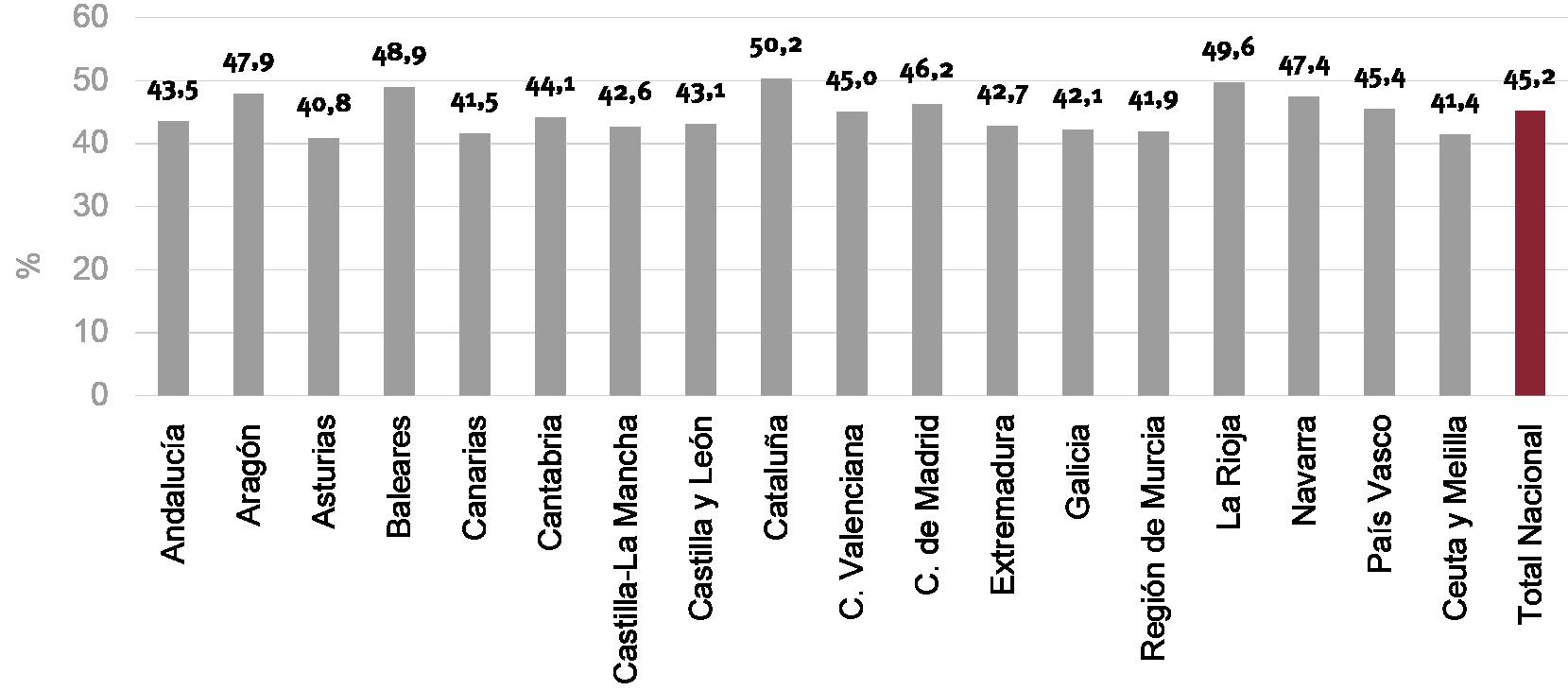 Fig. 4/ Tasa de emancipación de los jóvenes de 16 a 34 años por CC. AA. España, 2018.