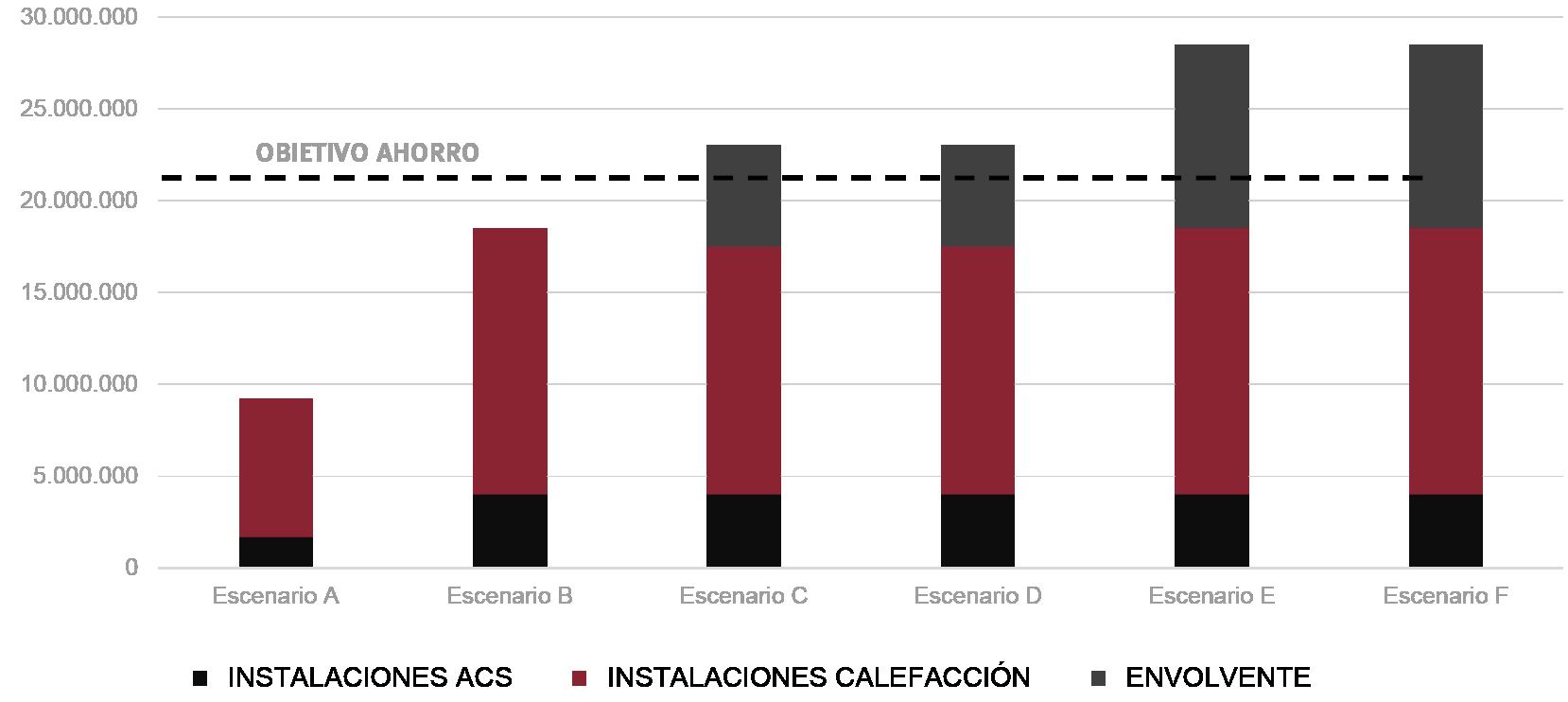 Fig. 20a/ Resultados Energéticos (MWh): Ahorros totales a 2030.