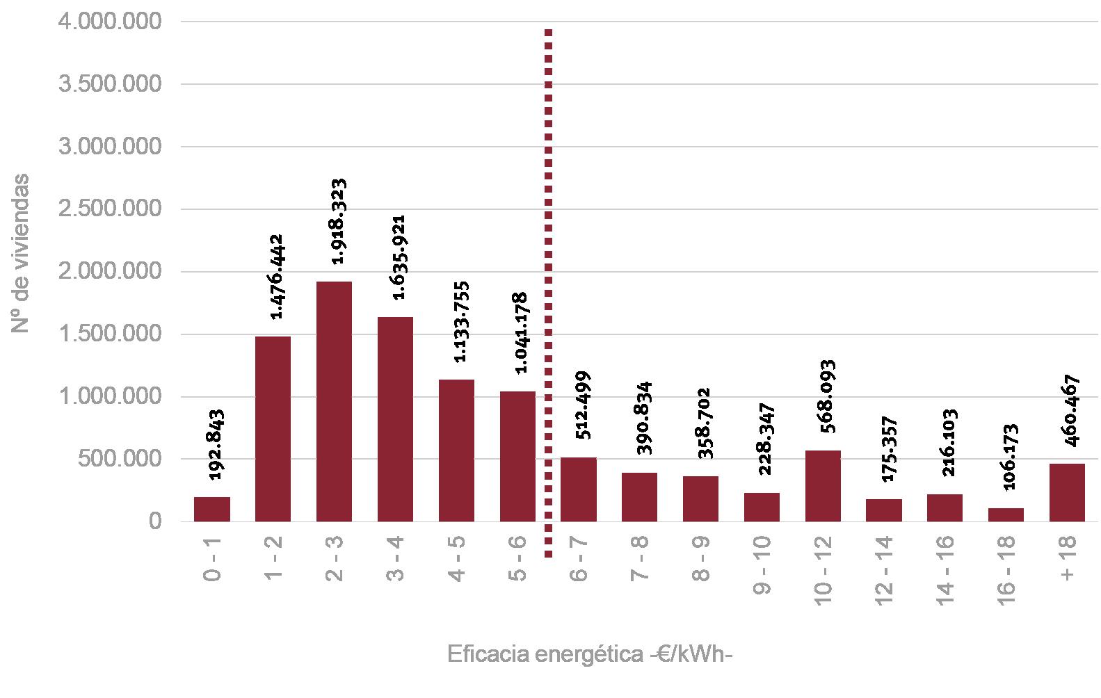 Fig. 11/ Distribución de viviendas según el indicador de eficacia energética —€/kWh—