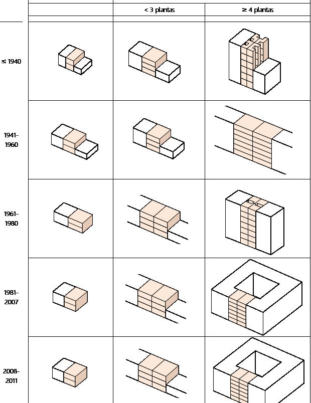 Fig. 4/ Matriz de los clústeres tipológicos de vivienda considerados en la ERESEE 2020.
