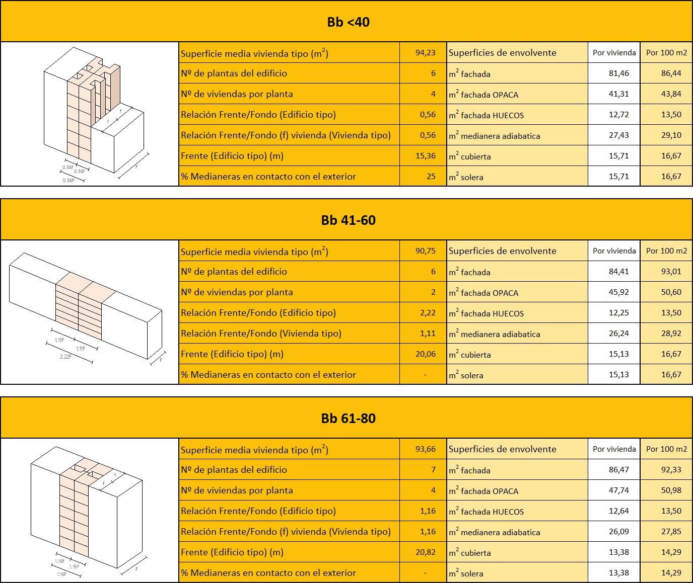 Fig. 5/ Matriz de modelización volumétrica de los clústeres de vivienda considerados en la ERESEE 2020.