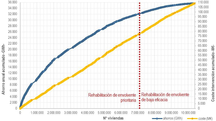 Fig. 10/ Distribución de viviendas según el potencial de rehabilitación energética.