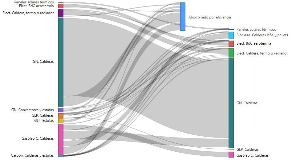 Fig. 17/ Diagrama de cambios en el consumo para Calefacción en viviendas plurifamiliares según combustibles (izquierda 2020, derecha 2030). Escenario C (Base).