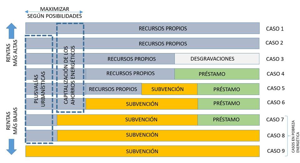 Fig. 22/ Diagrama ilustrativo de la variedad de esquemas y casos de financiación a tener en cuenta.