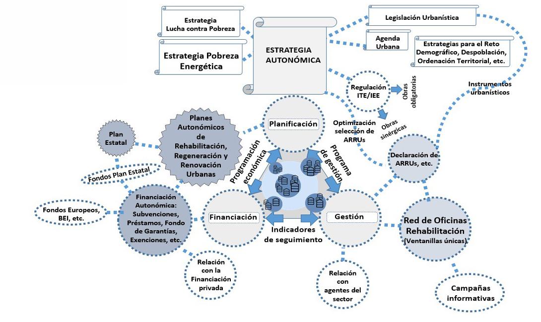 Fig. 31/ El triángulo de la rehabilitación a escala autonómica.