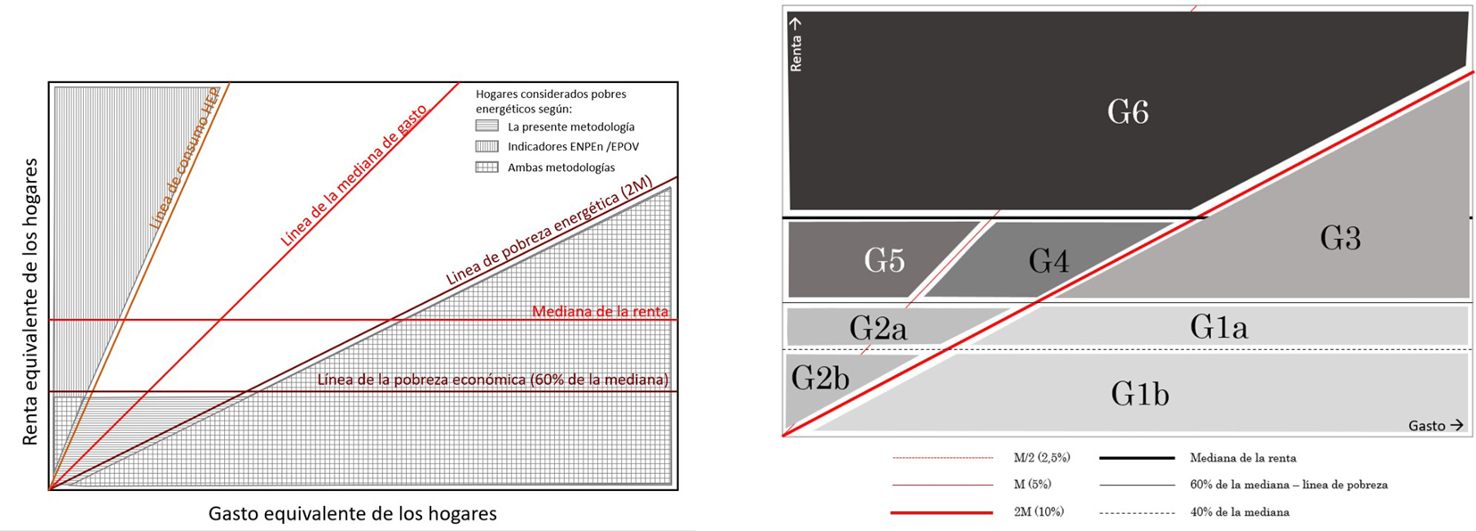 Fig. 25/ División de los grupos de hogares en función de su relación con la renta y el gasto en energía.